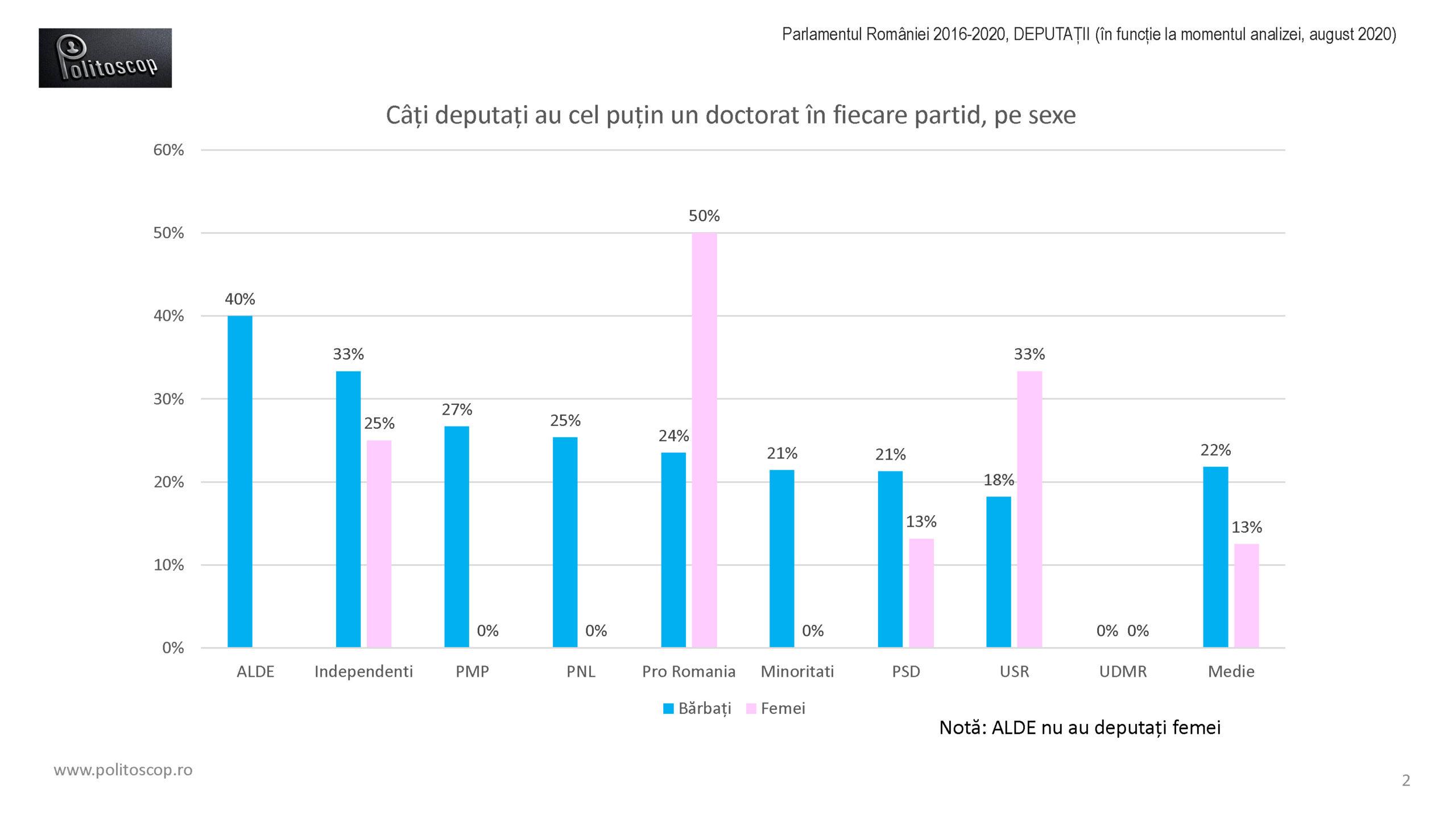 Politoscop - doctoratele deputatilor romani 2016-20
