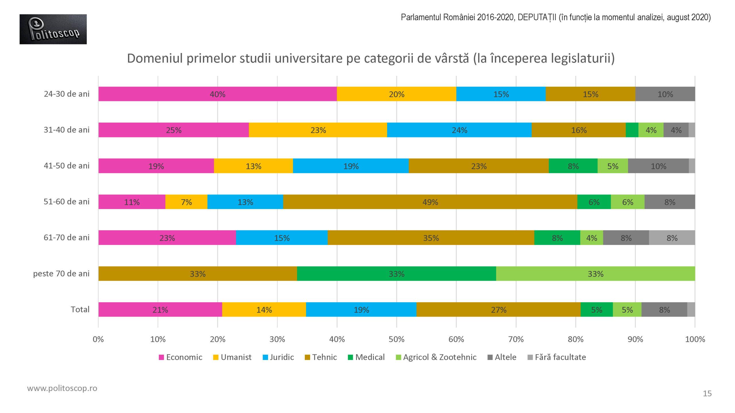 Politoscop - educatia deputatilor din Parlamentul RO 2016