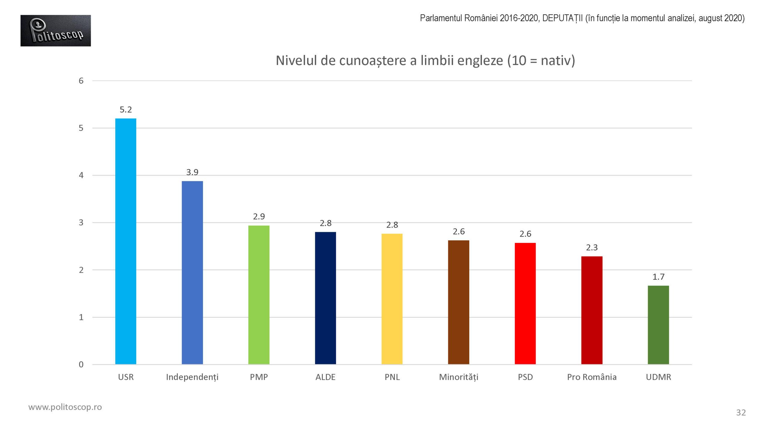 Politoscop - limbile deputatilor din Parlamentul RO 2016