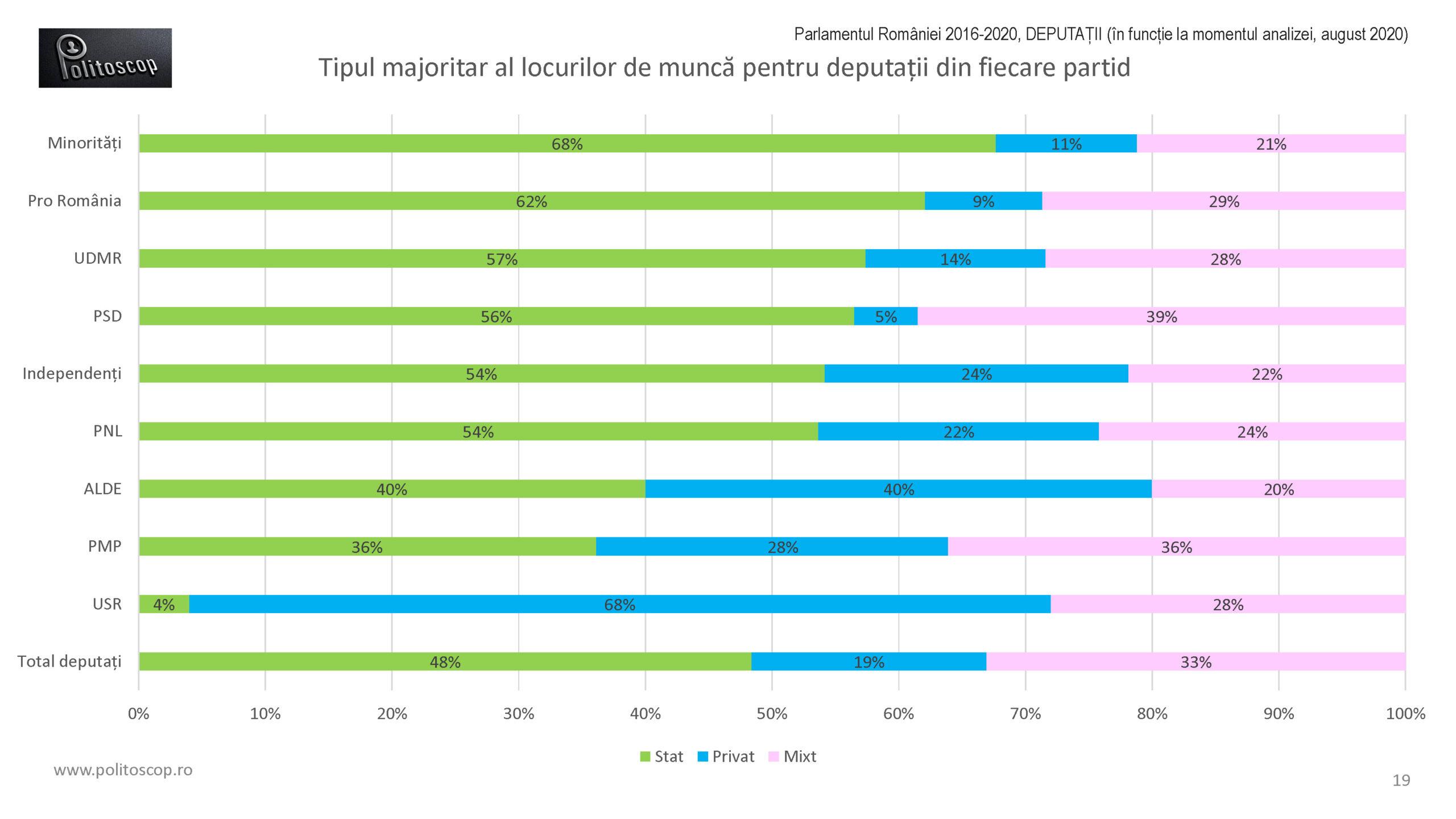 Politoscop - nivelul profesional al deputatilor din Parlamentul RO 2016