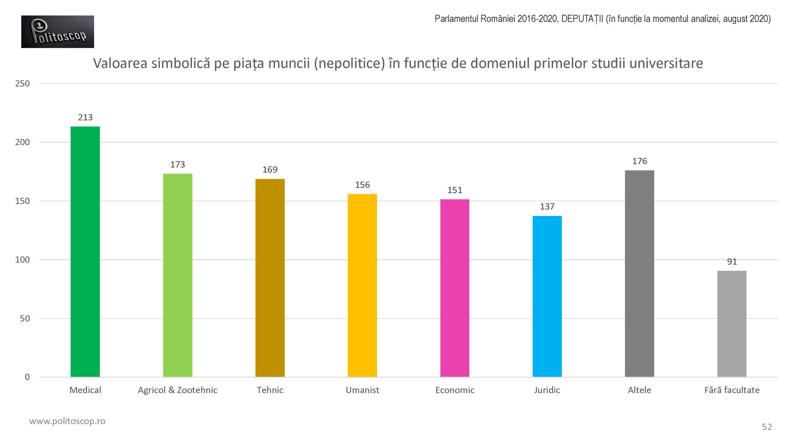 Politoscop - valoarea de piata a deputatilor din Parlamentul RO 2016