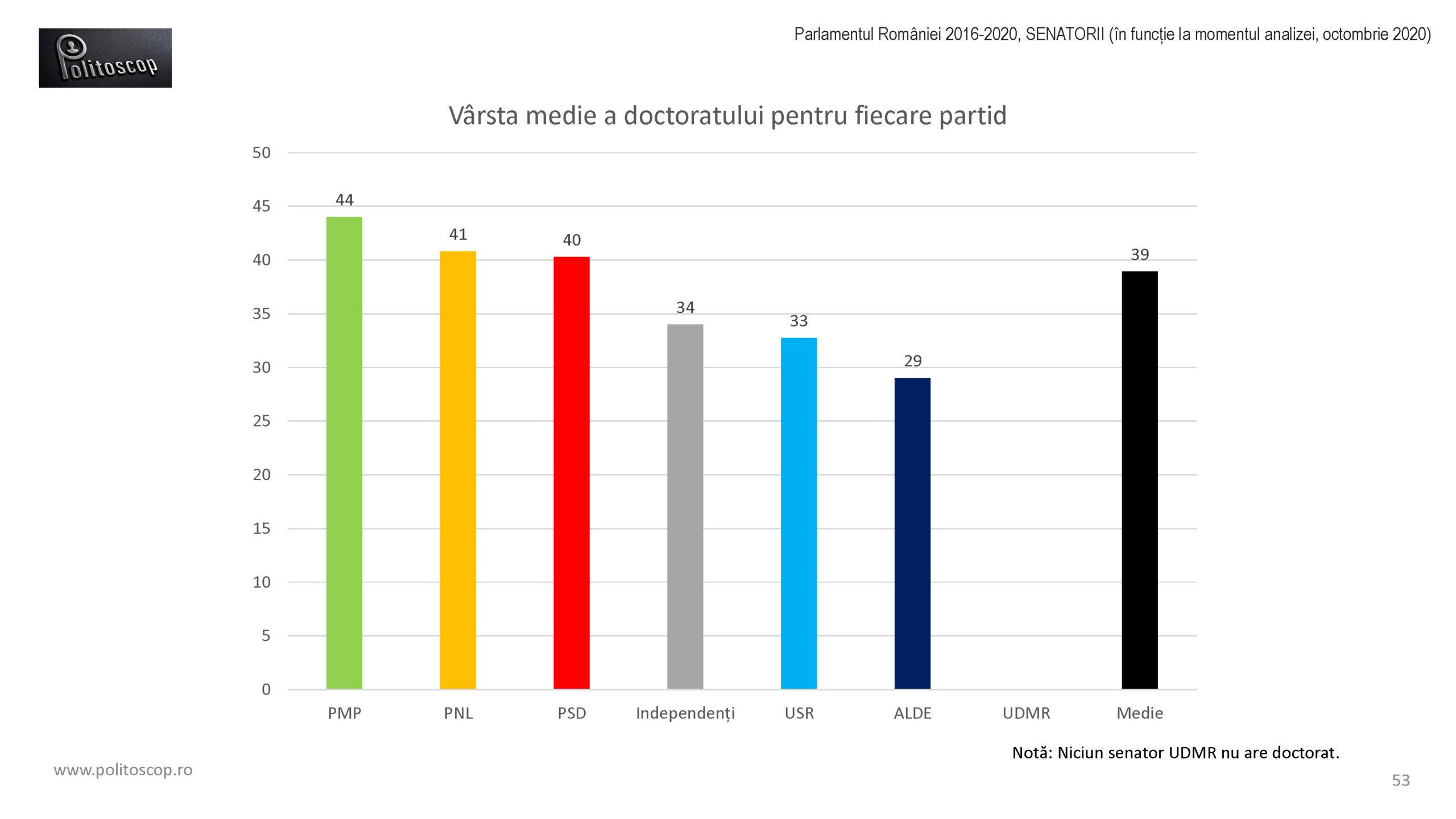 Politoscop - Doctoratele senatorilor romani 2016-20