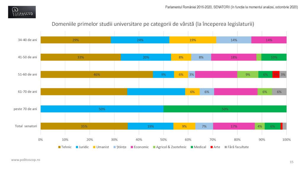 Politoscop - domeniile studiilor senatorilor romani 2016-20