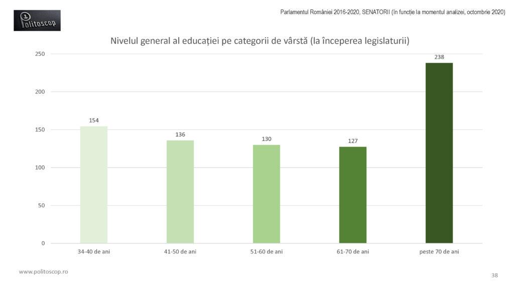 Politoscop - educatia senatorilor romani 2016-20