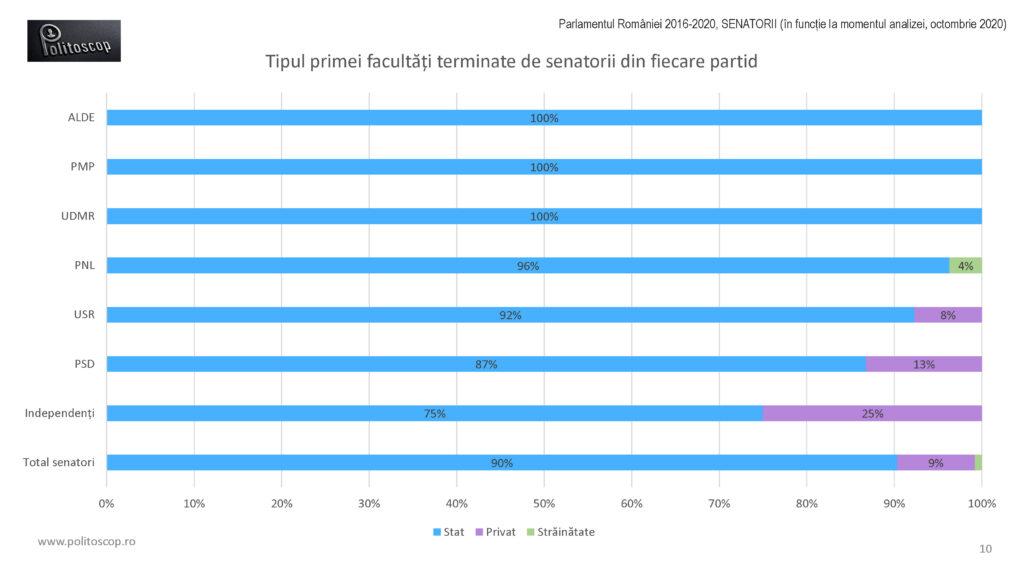 Politoscop - facultatile senatorilor romani 2016-20