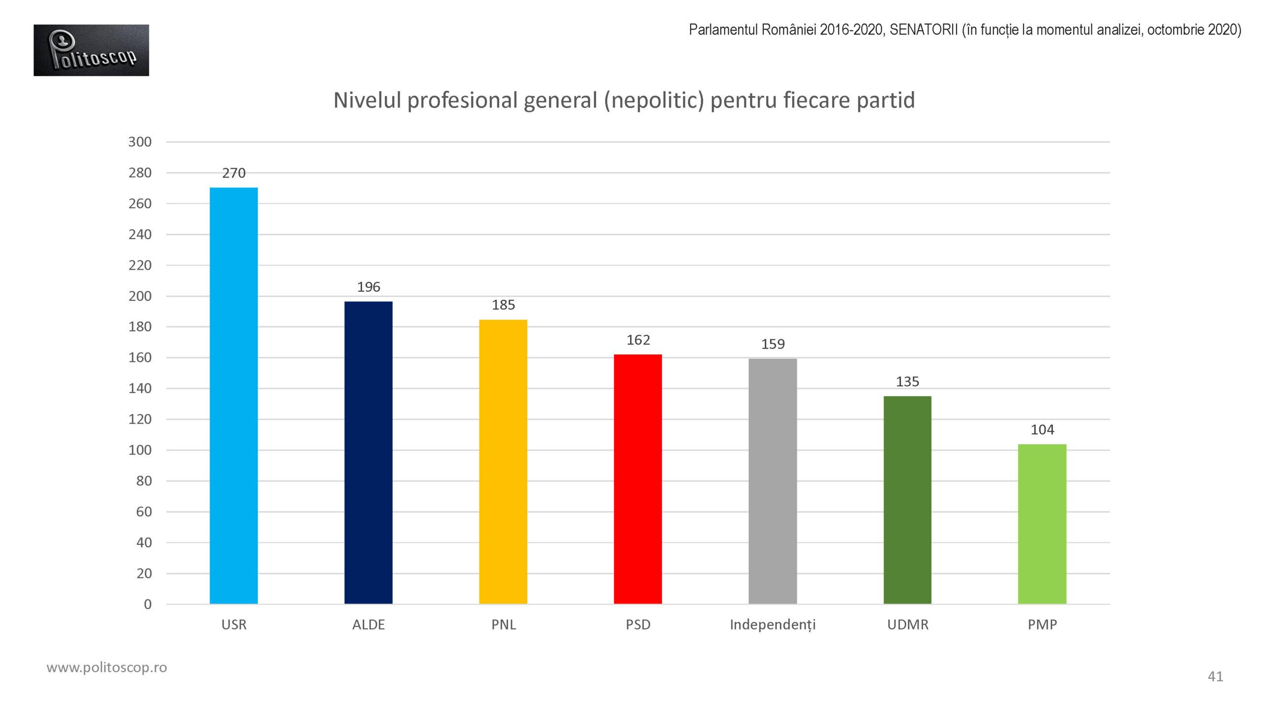 Politoscop - nivelul profesional al senatorilor 2016-20
