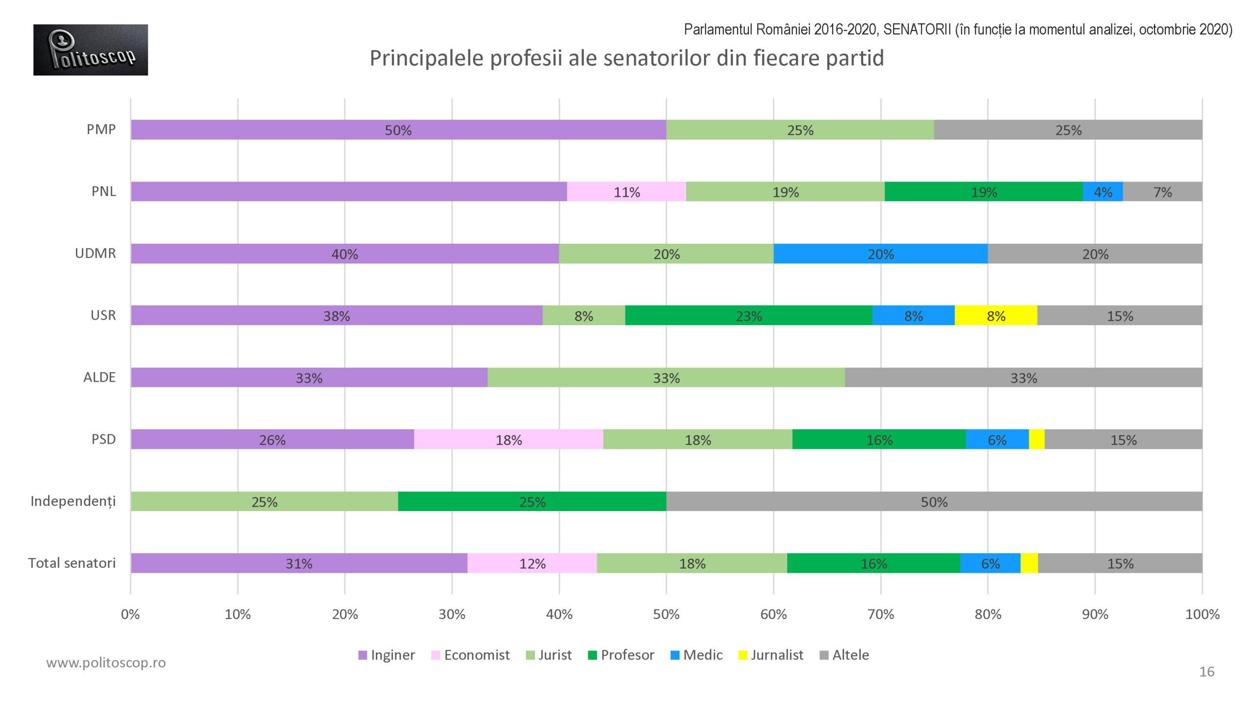 Politoscop - profesiile senatorilor romani 2016-20