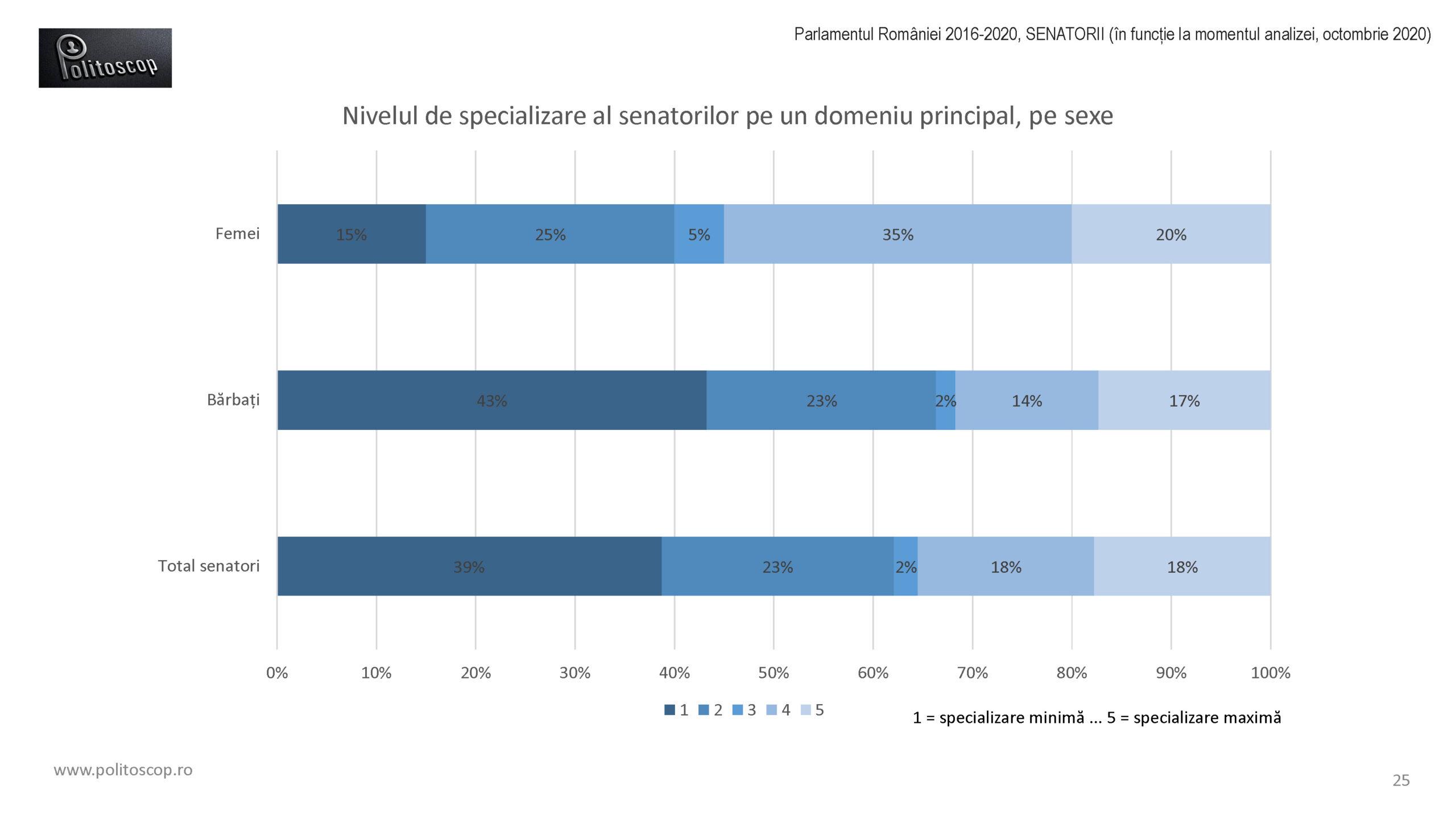 Politoscop - specializarea senatorilor romani 2016-20