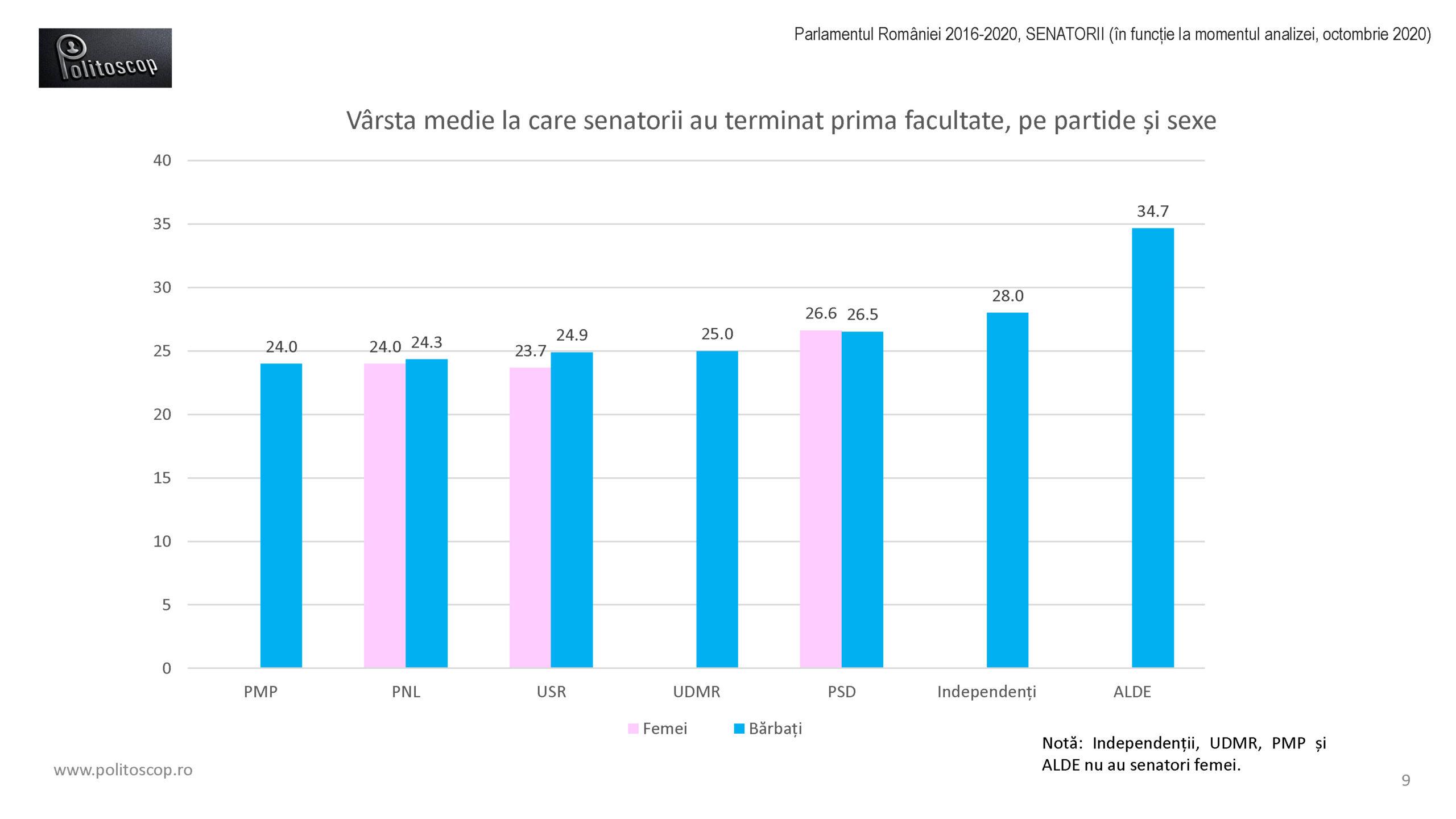 Politoscop - varstele de absolvire ale senatorilor 2016-20