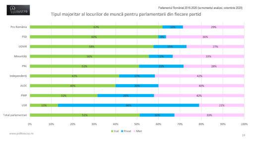 Angajatorii parlamentarilor romani (2016-20)