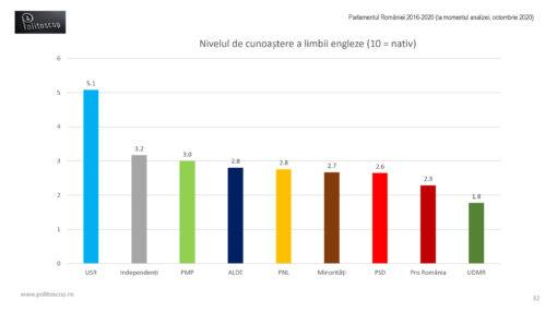Cata engleza vorbesc parlamentarii romani (2016-20)