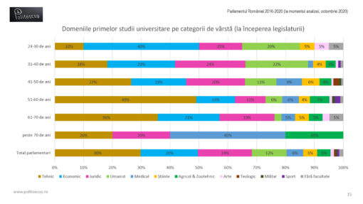Domeniile primelor studii ale parlamentarilor romani (2016-20)