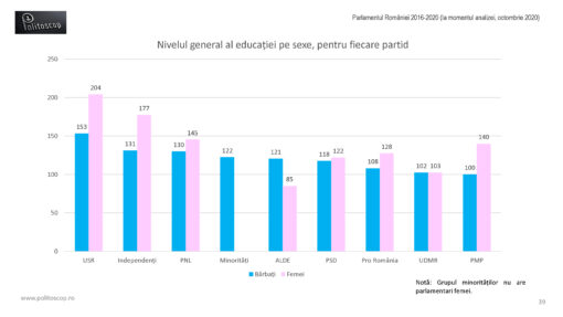 Educatia parlamentarilor romani (2016-20)