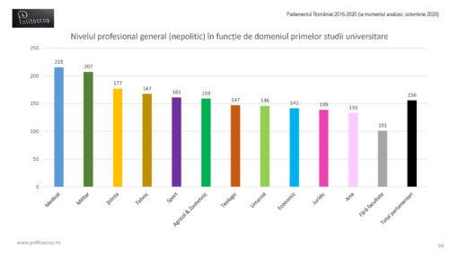 Nivelul profesional al parlamentarilor romani (2016-20)