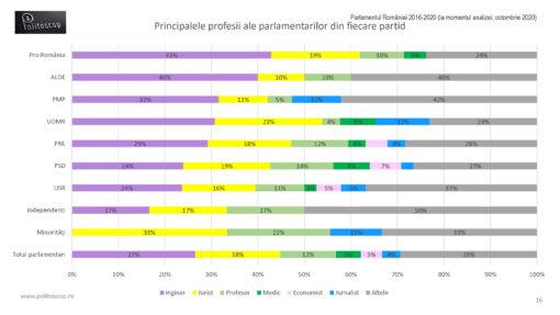 Profesiile parlamentarilor romani (2016-20)
