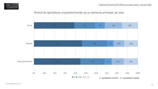 Specializarea parlamentarilor romani (2016-20)