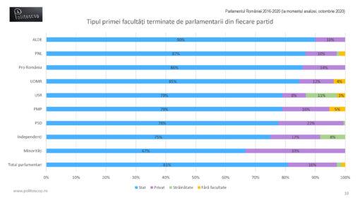 Unde au studiat parlamentarii romani (2016-20)