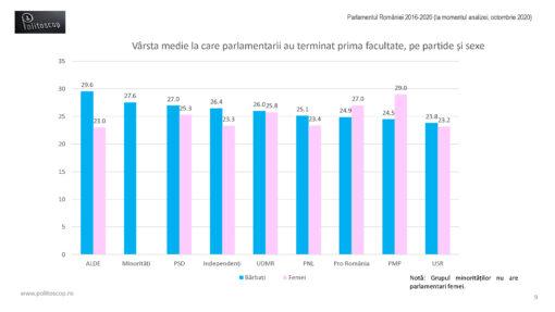 Varstele la care au terminat facultatea parlamentarii romani (2016-20)